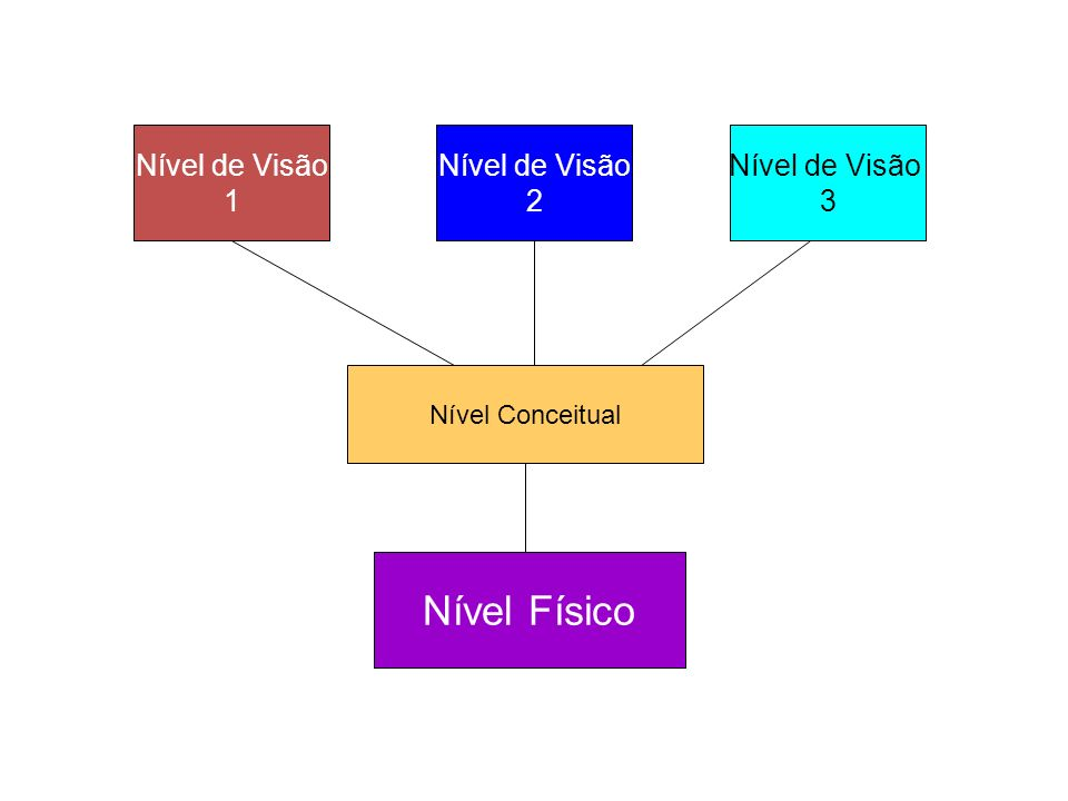 Nível Físico Nível de Visão 1 Nível de Visão 2 Nível de Visão 3