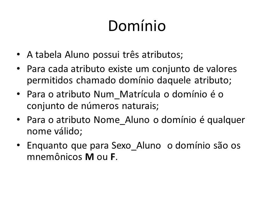 Domínio A tabela Aluno possui três atributos;