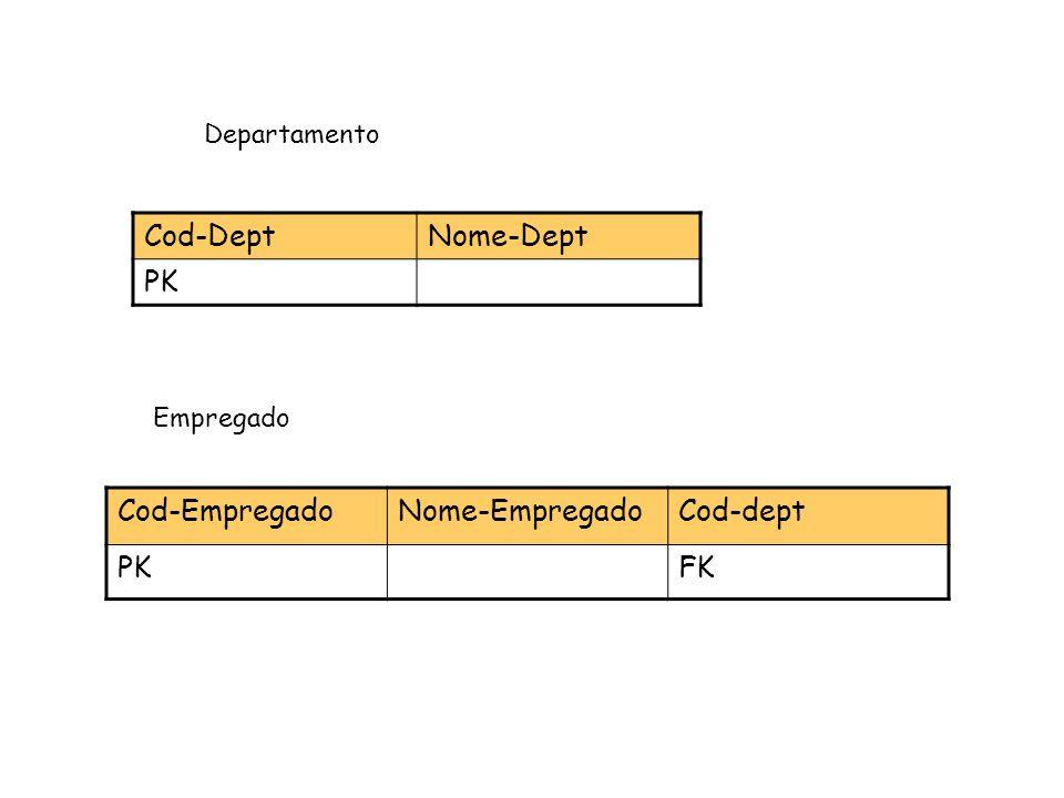 Cod-Dept Nome-Dept PK Cod-Empregado Nome-Empregado Cod-dept PK FK