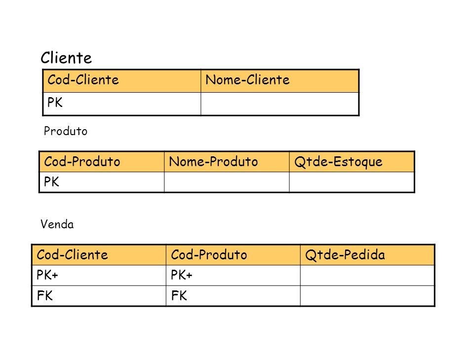 Cliente Cod-Cliente Nome-Cliente PK Cod-Produto Nome-Produto