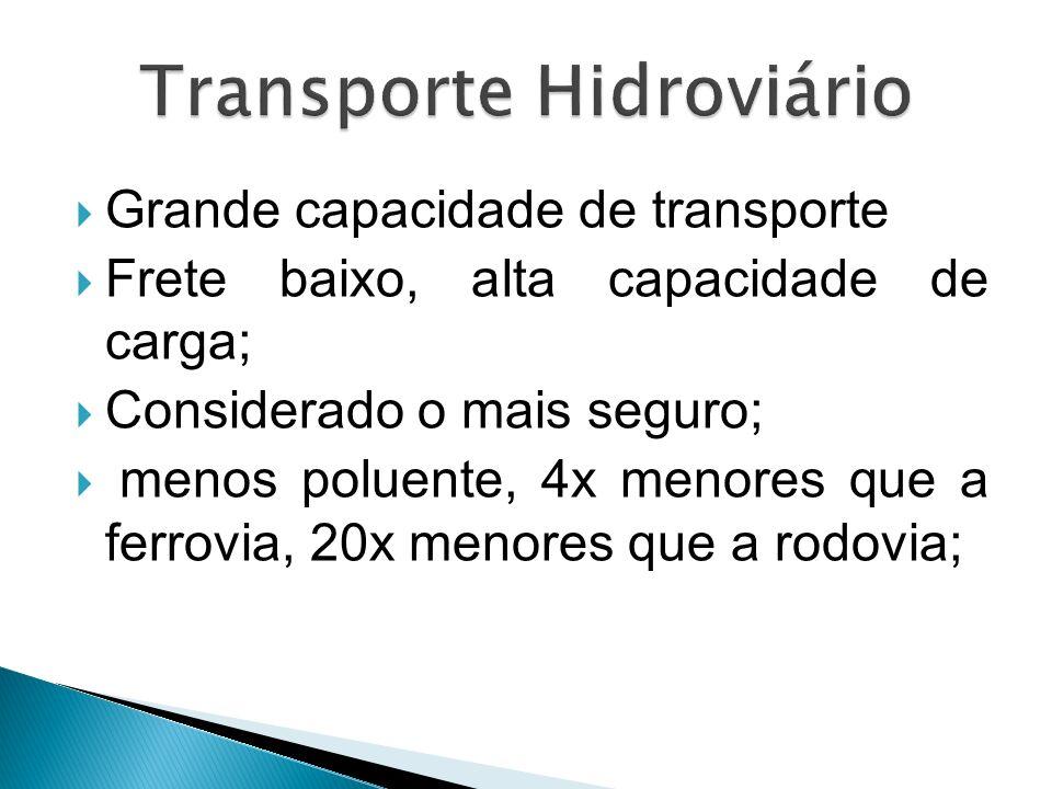 Transporte Hidroviário