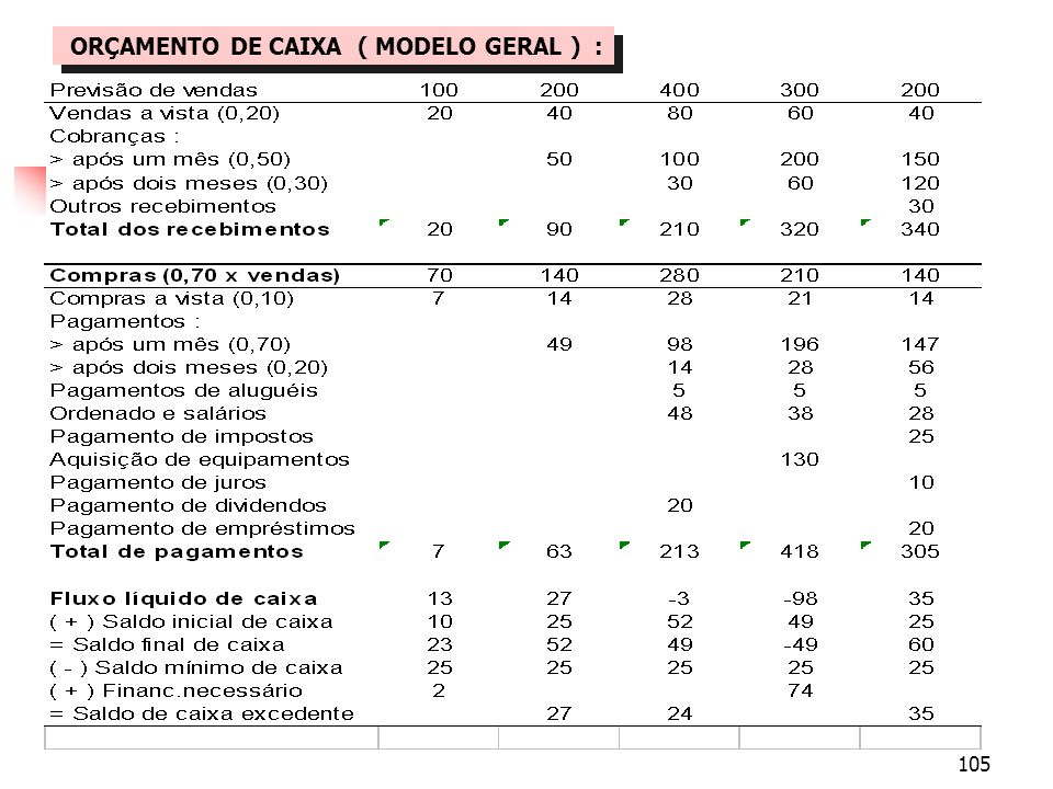 ORÇAMENTO DE CAIXA ( MODELO GERAL ) :