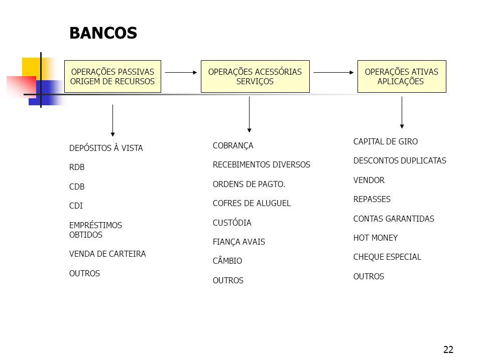 BANCOS OPERAÇÕES PASSIVAS ORIGEM DE RECURSOS OPERAÇÕES ACESSÓRIAS