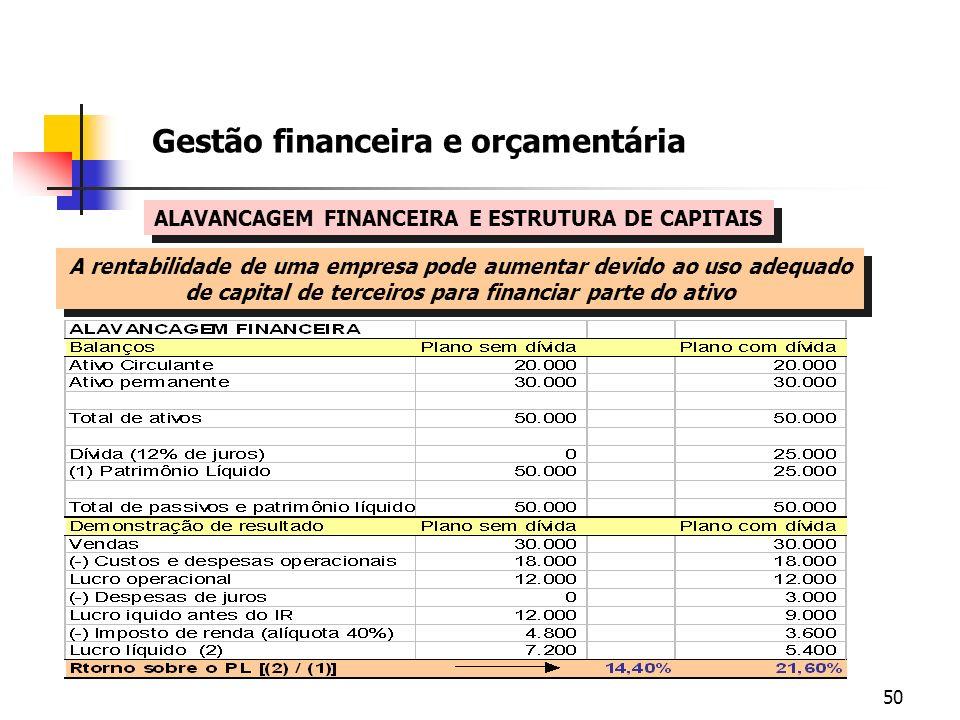 Gestão financeira e orçamentária