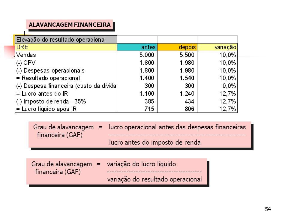 Grau de alavancagem = lucro operacional antes das despesas financeiras