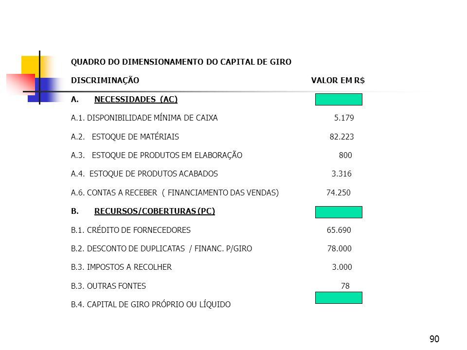 QUADRO DO DIMENSIONAMENTO DO CAPITAL DE GIRO