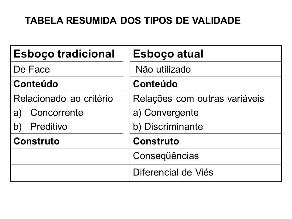 Esboço tradicional Esboço atual TABELA RESUMIDA DOS TIPOS DE VALIDADE