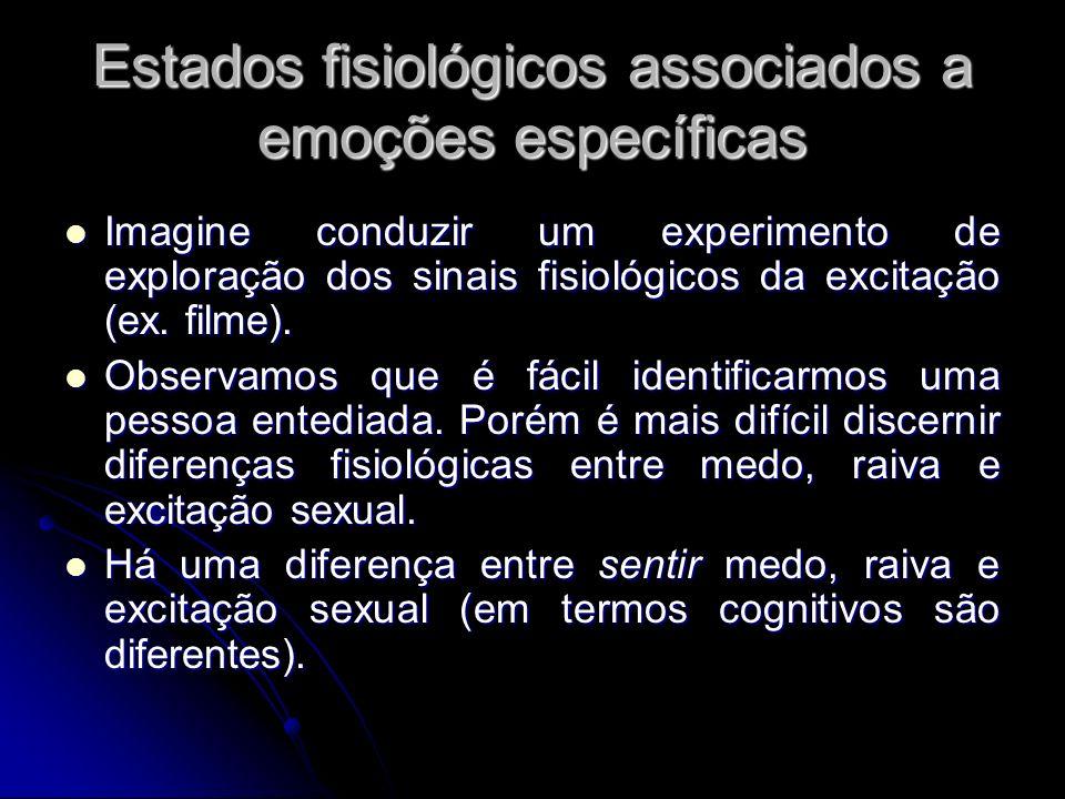 Estados fisiológicos associados a emoções específicas