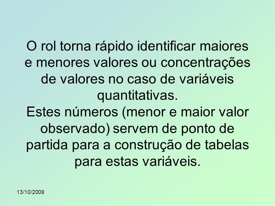 O rol torna rápido identificar maiores e menores valores ou concentrações de valores no caso de variáveis quantitativas. Estes números (menor e maior valor observado) servem de ponto de partida para a construção de tabelas para estas variáveis.