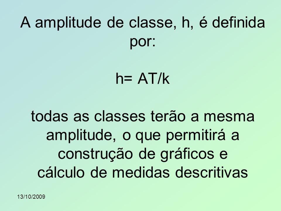 A amplitude de classe, h, é definida por: h= AT/k todas as classes terão a mesma amplitude, o que permitirá a construção de gráficos e cálculo de medidas descritivas