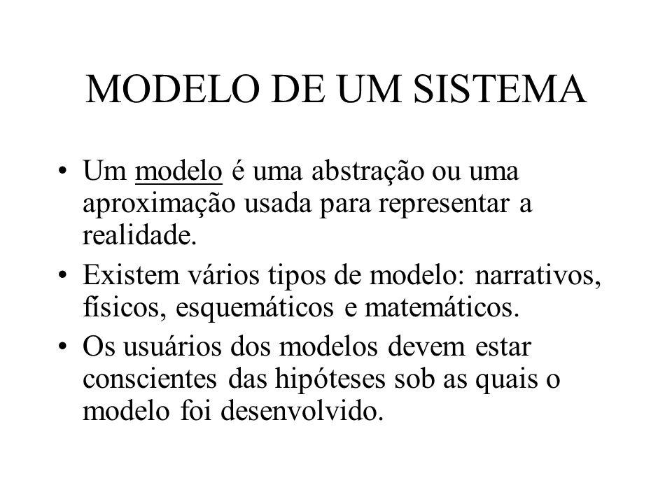 MODELO DE UM SISTEMA Um modelo é uma abstração ou uma aproximação usada para representar a realidade.