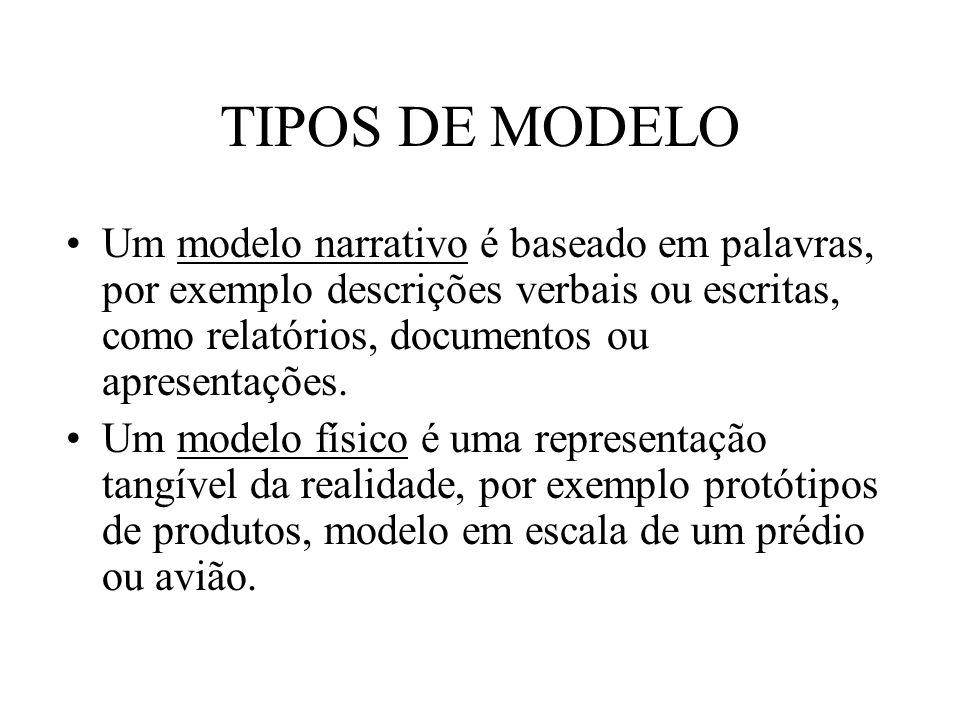 TIPOS DE MODELO Um modelo narrativo é baseado em palavras, por exemplo descrições verbais ou escritas, como relatórios, documentos ou apresentações.