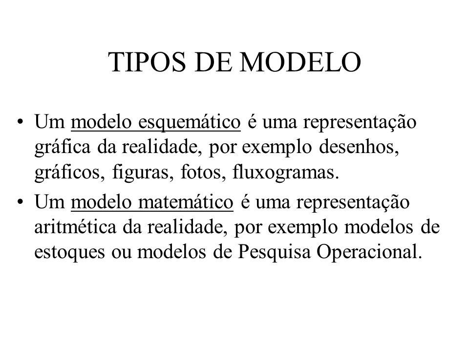 TIPOS DE MODELO Um modelo esquemático é uma representação gráfica da realidade, por exemplo desenhos, gráficos, figuras, fotos, fluxogramas.
