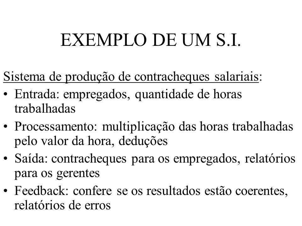 EXEMPLO DE UM S.I. Sistema de produção de contracheques salariais: