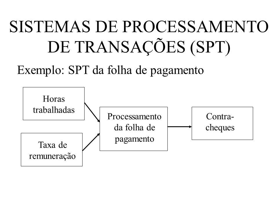 SISTEMAS DE PROCESSAMENTO DE TRANSAÇÕES (SPT)