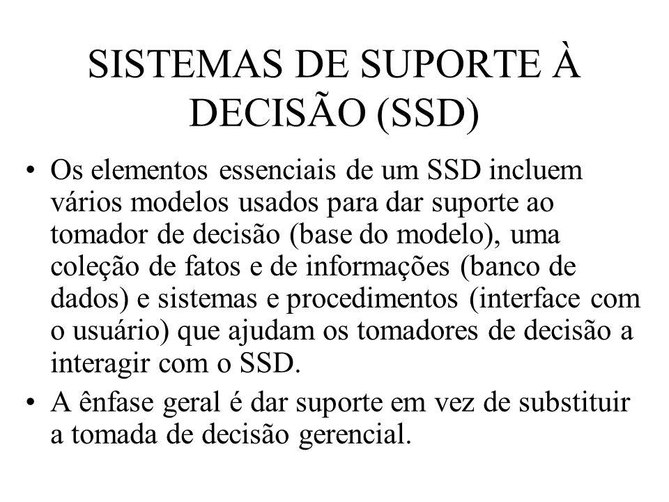 SISTEMAS DE SUPORTE À DECISÃO (SSD)