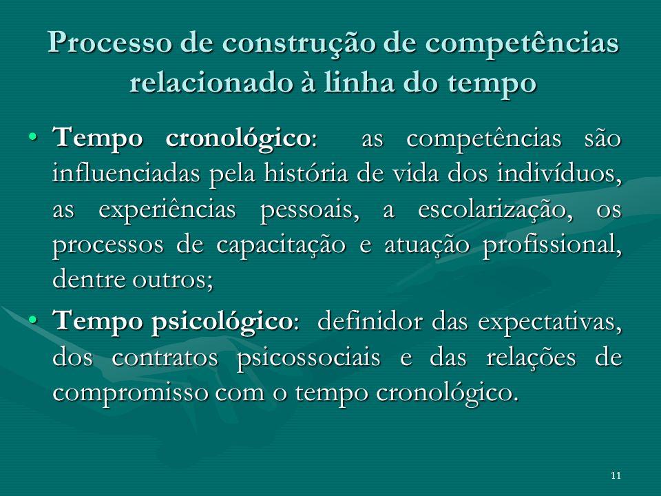 Processo de construção de competências relacionado à linha do tempo