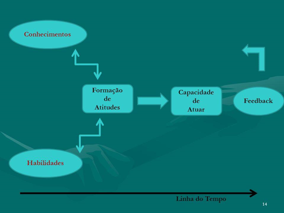 Conhecimentos Formação de Atitudes Capacidade de Atuar Feedback Habilidades Linha do Tempo