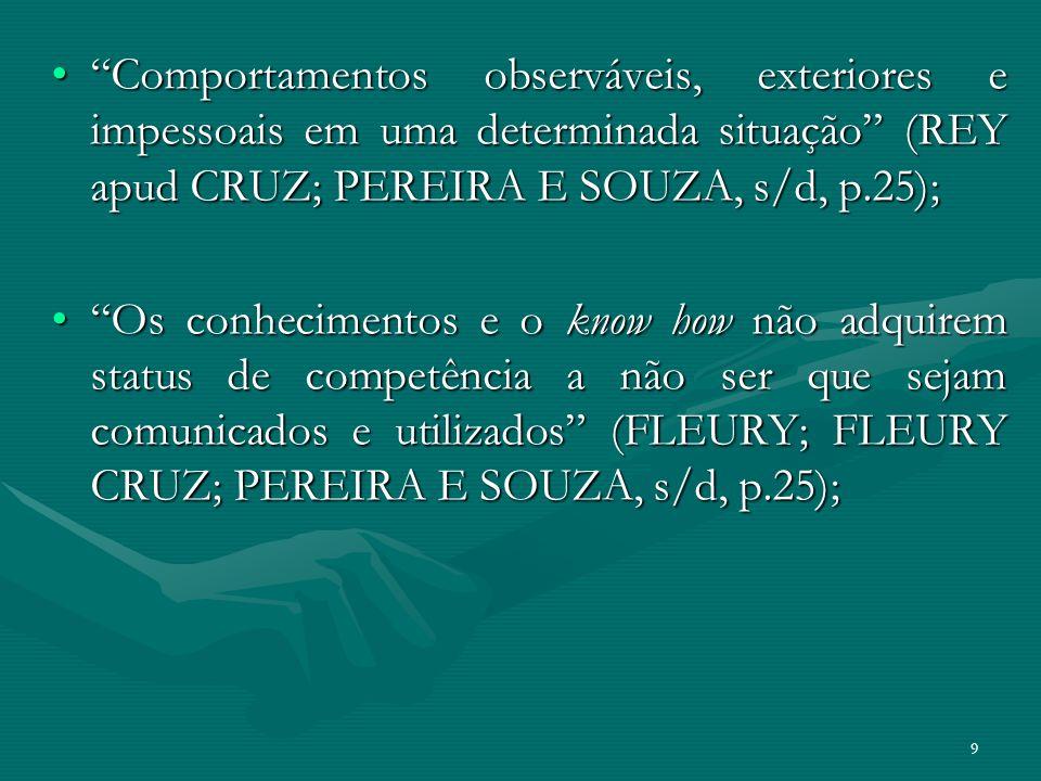 Comportamentos observáveis, exteriores e impessoais em uma determinada situação (REY apud CRUZ; PEREIRA E SOUZA, s/d, p.25);