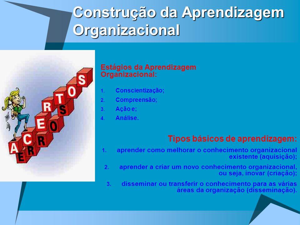 Construção da Aprendizagem Organizacional