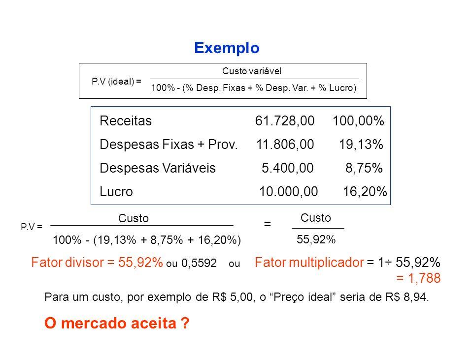 Exemplo O mercado aceita Receitas 61.728,00 100,00%