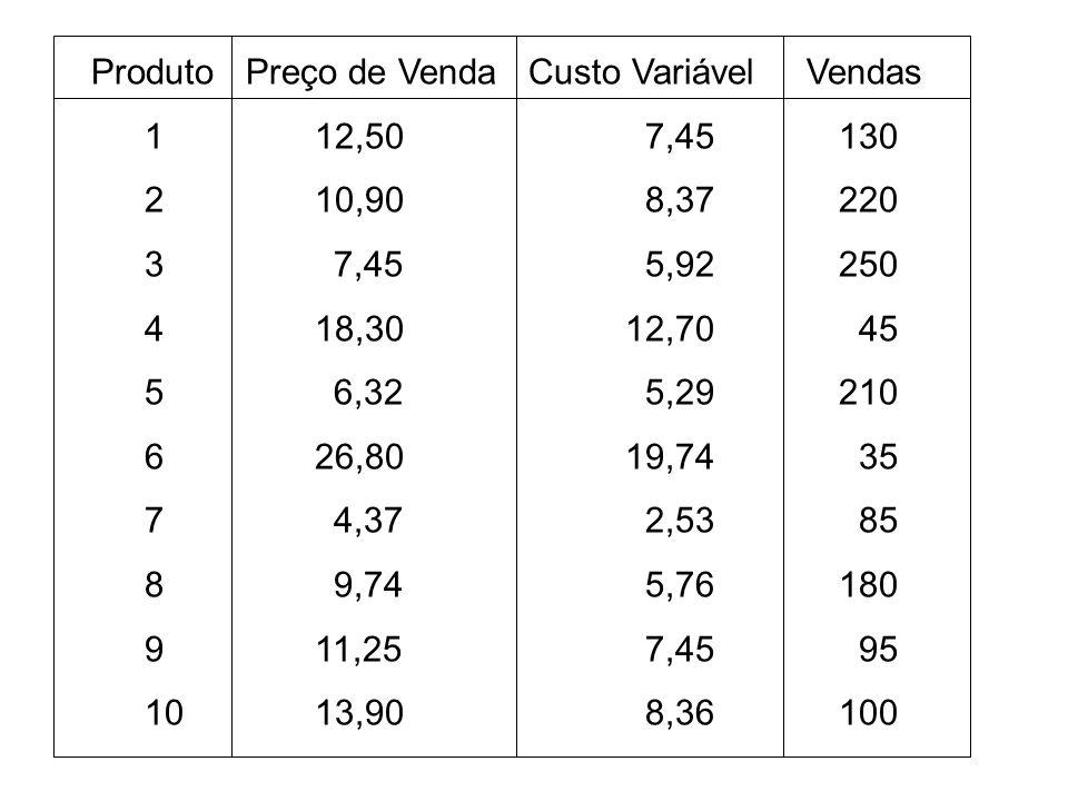 Produto Preço de Venda Custo Variável Vendas 12,50 7,45 130