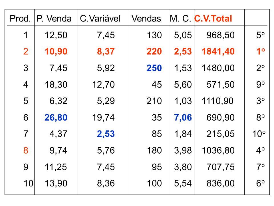 Prod. P. Venda C.Variável Vendas M. C. C.V.Total