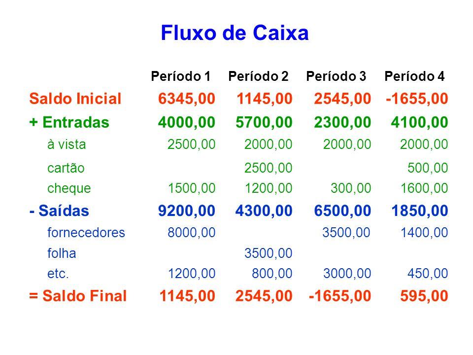 Fluxo de Caixa Saldo Inicial 6345,00 1145,00 2545,00 -1655,00
