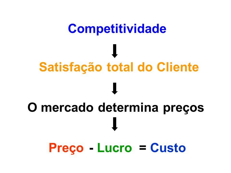 Competitividade Satisfação total do Cliente O mercado determina preços Preço - Lucro = Custo