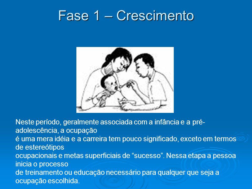 Fase 1 – Crescimento Neste período, geralmente associada com a infância e a pré-adolescência, a ocupação.