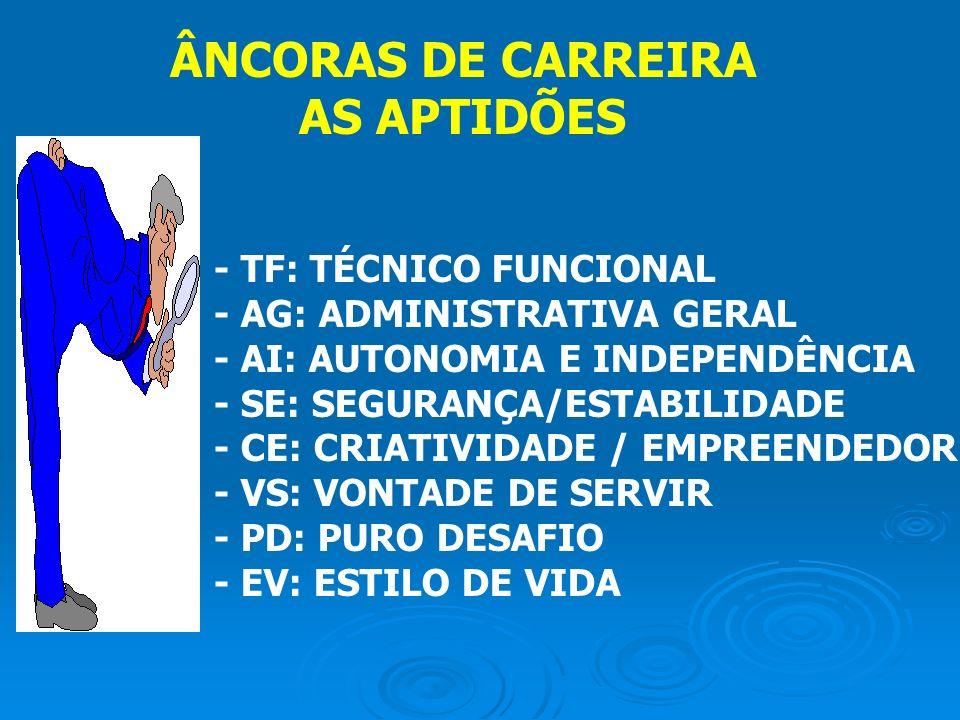 ÂNCORAS DE CARREIRA AS APTIDÕES
