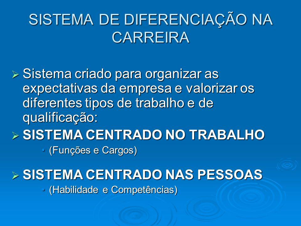 SISTEMA DE DIFERENCIAÇÃO NA CARREIRA