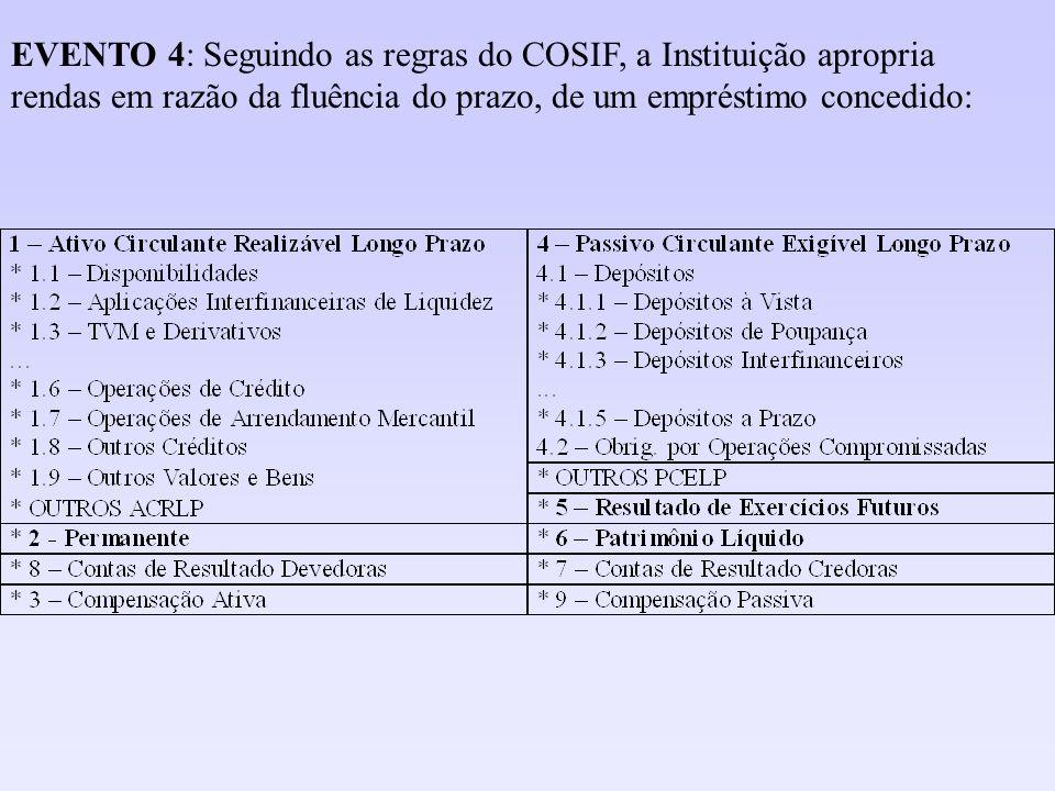 EVENTO 4: Seguindo as regras do COSIF, a Instituição apropria rendas em razão da fluência do prazo, de um empréstimo concedido:
