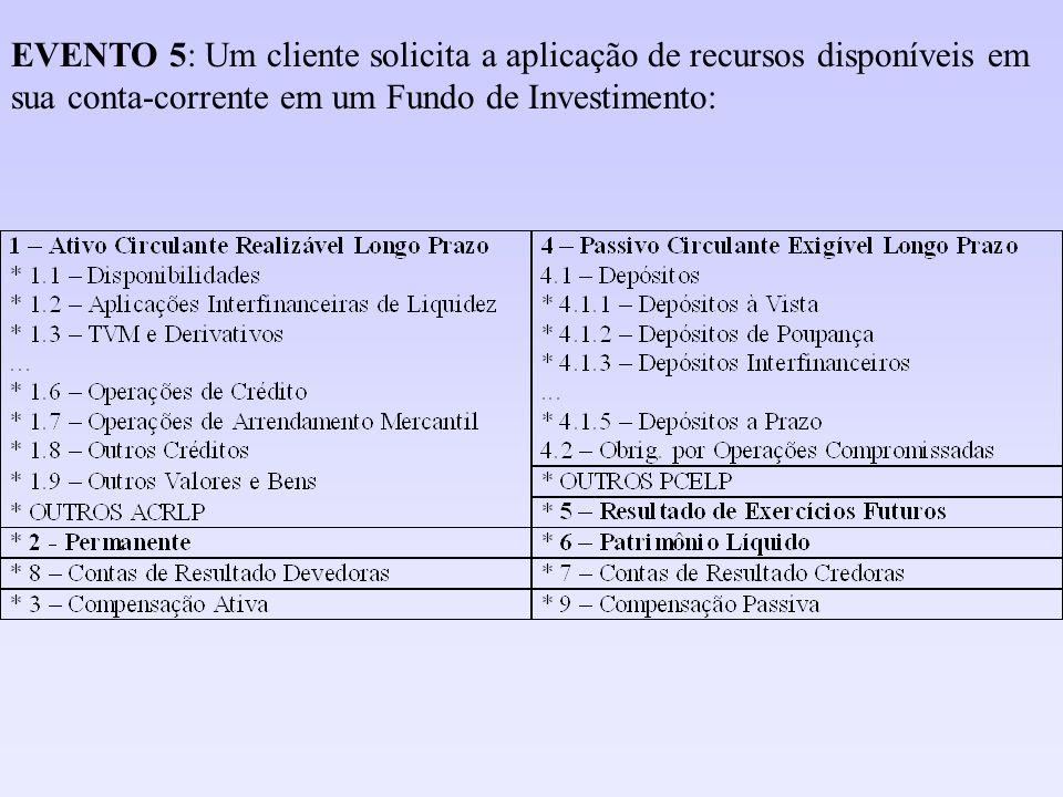 EVENTO 5: Um cliente solicita a aplicação de recursos disponíveis em sua conta-corrente em um Fundo de Investimento: