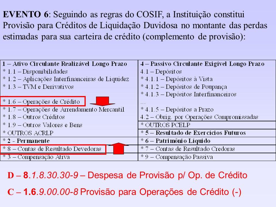 EVENTO 6: Seguindo as regras do COSIF, a Instituição constitui Provisão para Créditos de Liquidação Duvidosa no montante das perdas estimadas para sua carteira de crédito (complemento de provisão):