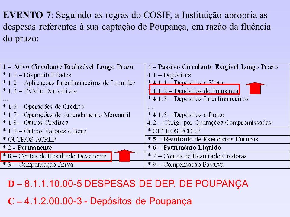 EVENTO 7: Seguindo as regras do COSIF, a Instituição apropria as despesas referentes à sua captação de Poupança, em razão da fluência do prazo: