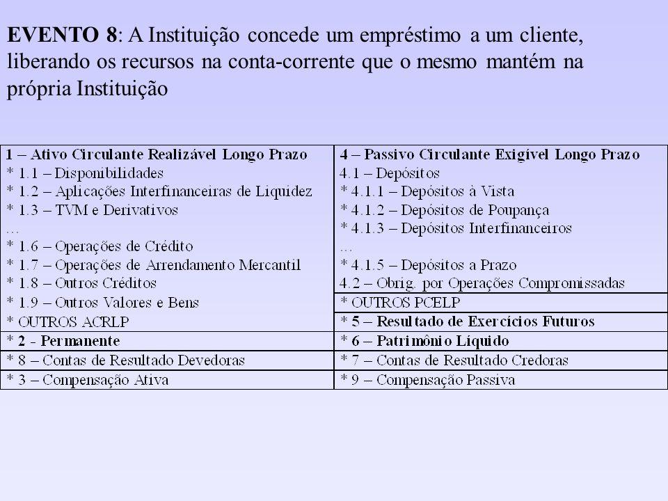 EVENTO 8: A Instituição concede um empréstimo a um cliente, liberando os recursos na conta-corrente que o mesmo mantém na própria Instituição