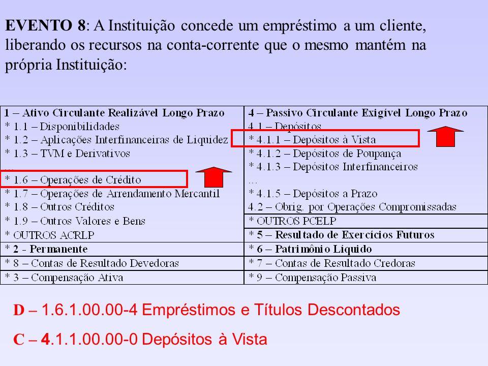 EVENTO 8: A Instituição concede um empréstimo a um cliente, liberando os recursos na conta-corrente que o mesmo mantém na própria Instituição: