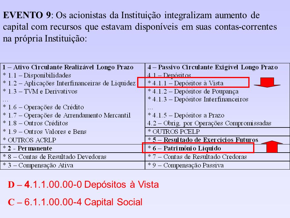 EVENTO 9: Os acionistas da Instituição integralizam aumento de capital com recursos que estavam disponíveis em suas contas-correntes na própria Instituição: