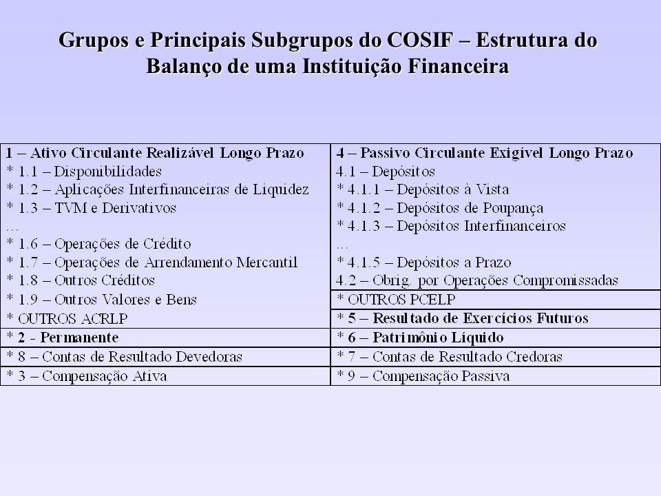 Grupos e Principais Subgrupos do COSIF – Estrutura do Balanço de uma Instituição Financeira