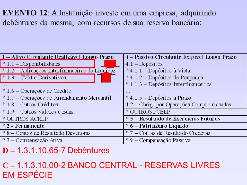 EVENTO 12: A Instituição investe em uma empresa, adquirindo debêntures da mesma, com recursos de sua reserva bancária: