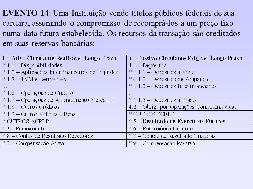 EVENTO 14: Uma Instituição vende títulos públicos federais de sua carteira, assumindo o compromisso de recomprá-los a um preço fixo numa data futura estabelecida.