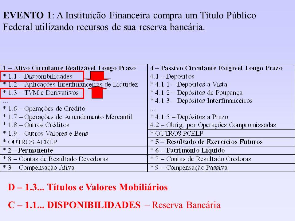 EVENTO 1: A Instituição Financeira compra um Título Público Federal utilizando recursos de sua reserva bancária.