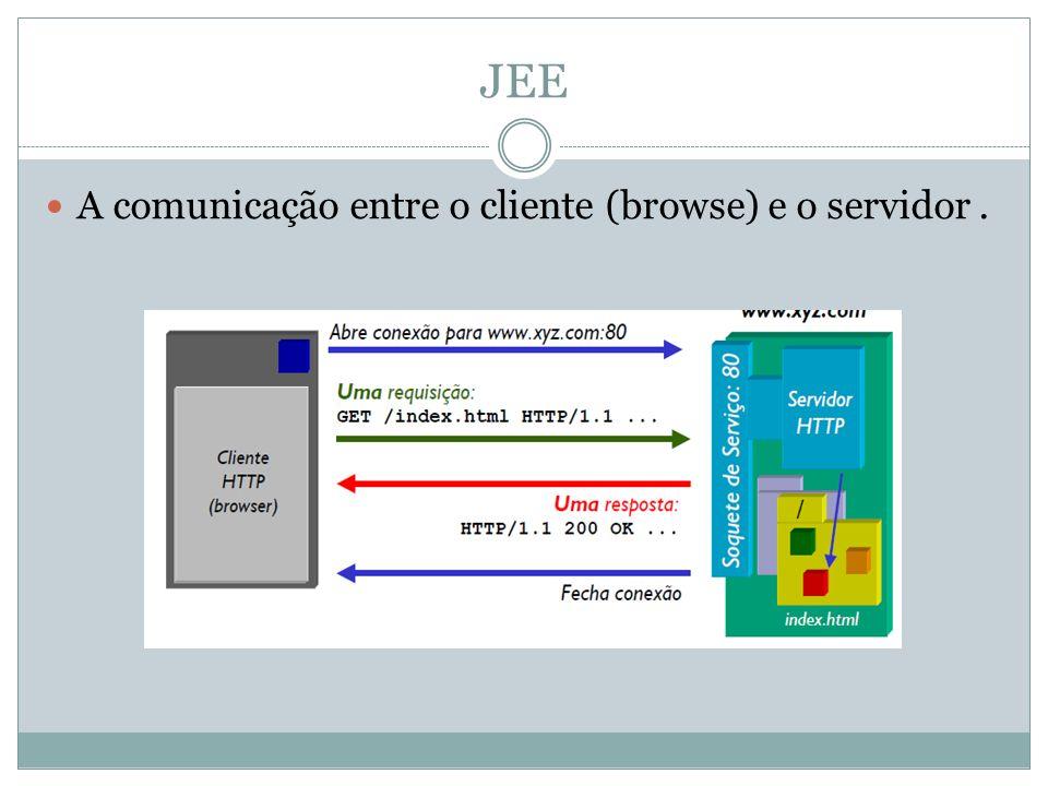 JEE A comunicação entre o cliente (browse) e o servidor .
