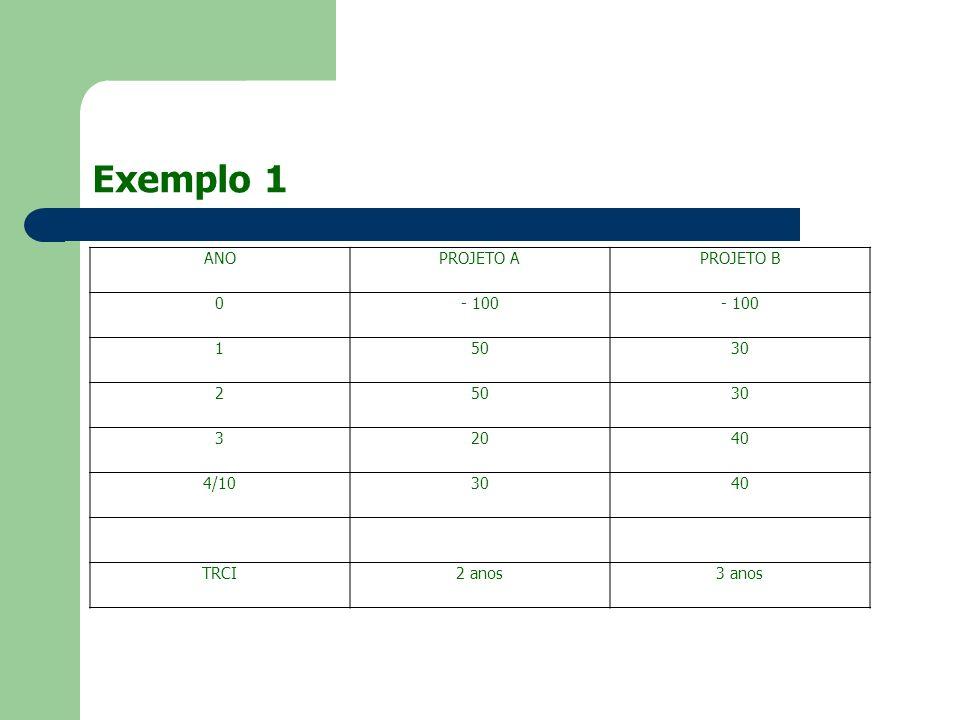 Exemplo 1 ANO PROJETO A PROJETO B - 100 1 50 30 2 3 20 40 4/10 TRCI