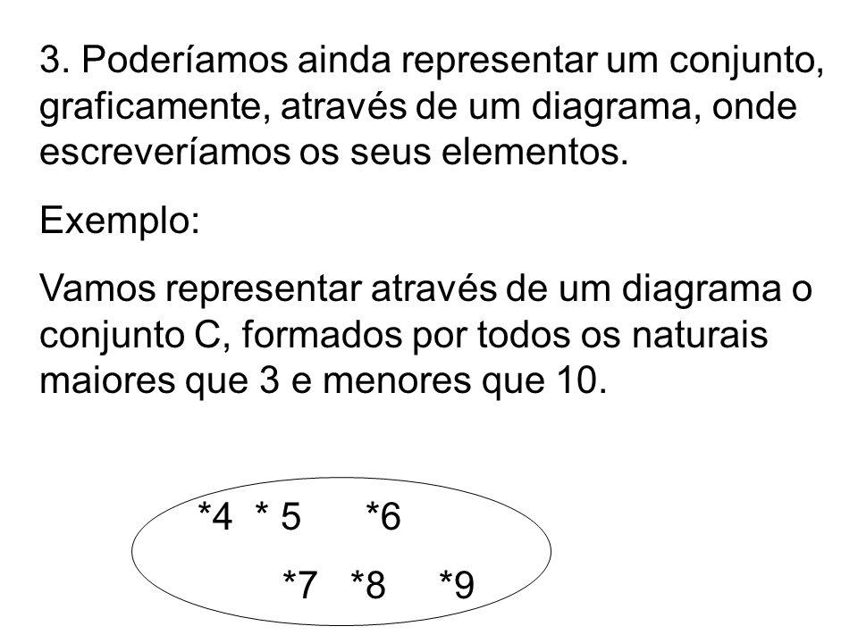 3. Poderíamos ainda representar um conjunto, graficamente, através de um diagrama, onde escreveríamos os seus elementos.
