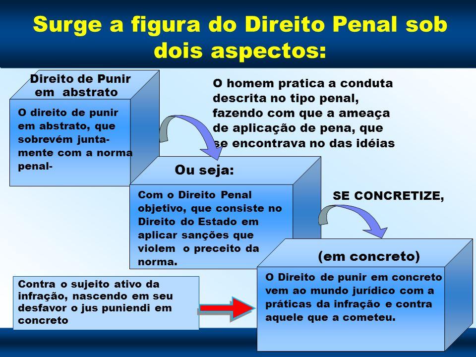 Surge a figura do Direito Penal sob dois aspectos: