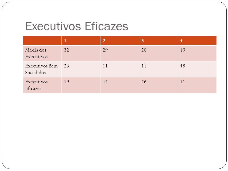 Executivos Eficazes 1 2 3 4 Média dos Executivos 32 29 20 19