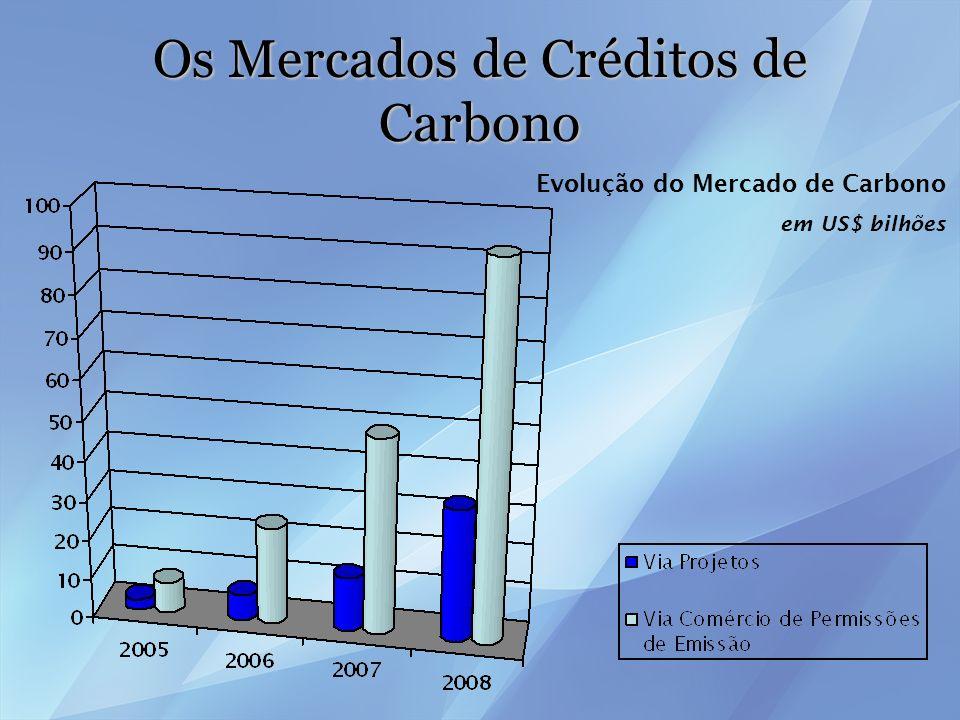 Os Mercados de Créditos de Carbono
