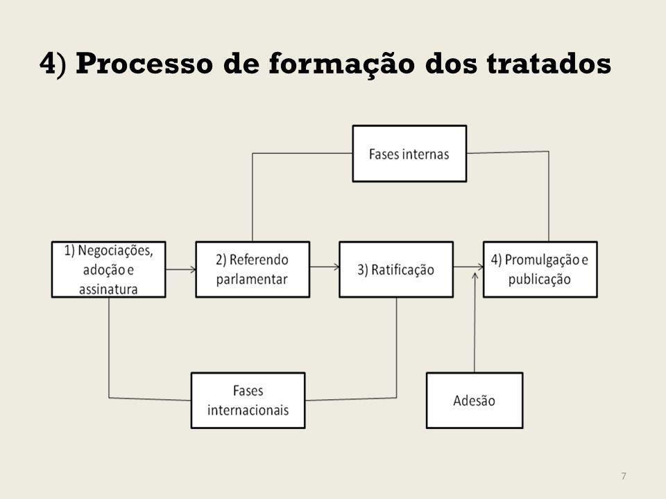 4) Processo de formação dos tratados